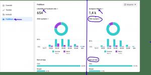 Facebook Innsikt: De 3 viktigste - Publikum, innhold og trender