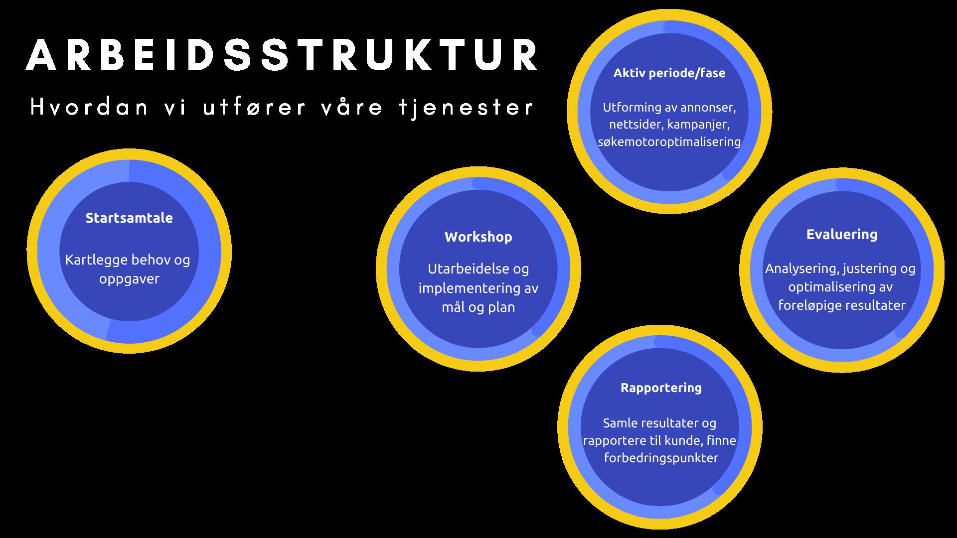 Modell av arbeidsstruktur (5)